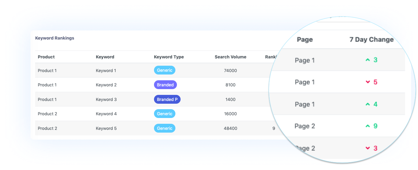 Keyword recommendation